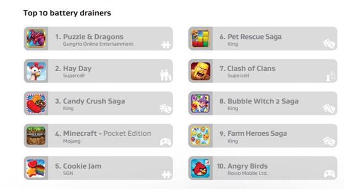 game Puzzle & Dragon paling boros baterai