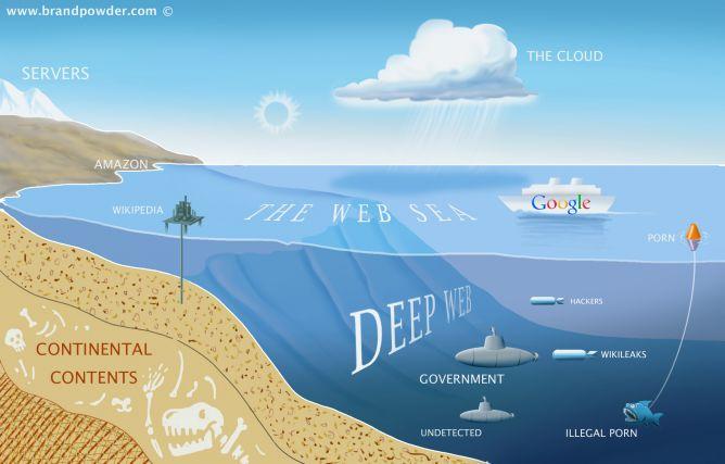 Barang-Barang yang Dapat Anda Temukan di Deep Web