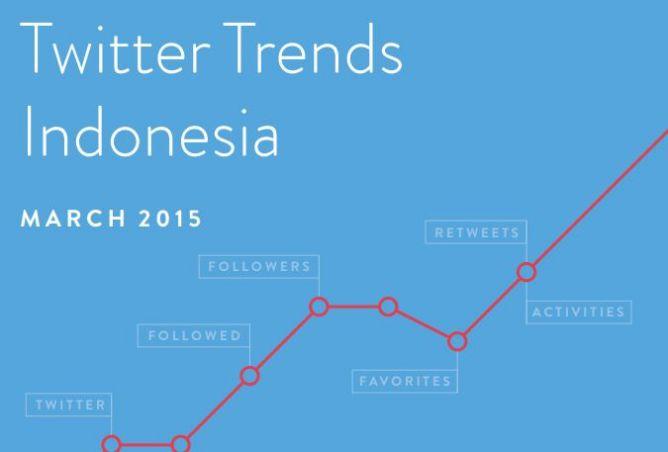 Samsung Indonesia Kuasai Tren Twitter Sepanjang Maret 2015