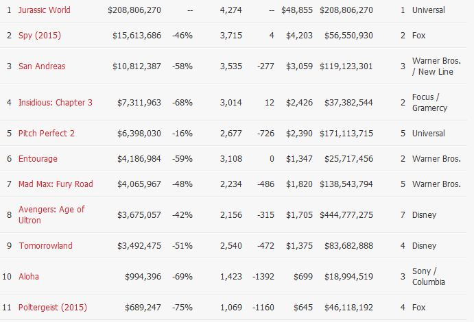 daftar-film-terlaris-bulan-juni-box-office