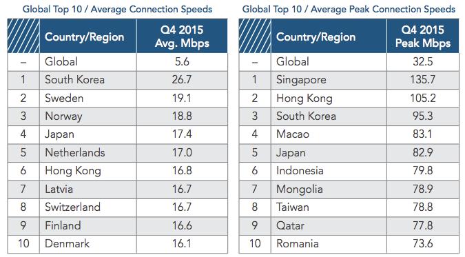 Photo of Kecepatan Akses Internet Indonesia Naik Jadi 79,8 Mbps
